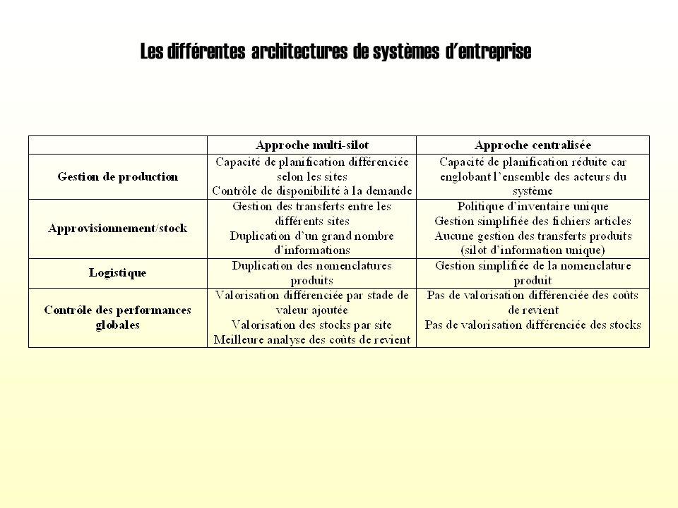 Les différentes architectures de systèmes d entreprise