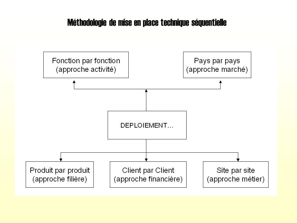 Méthodologie de mise en place technique séquentielle