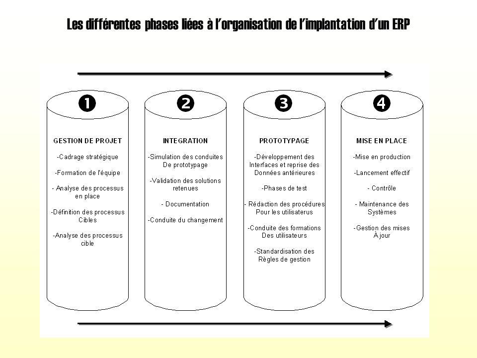 Les différentes phases liées à l organisation de l implantation d un ERP