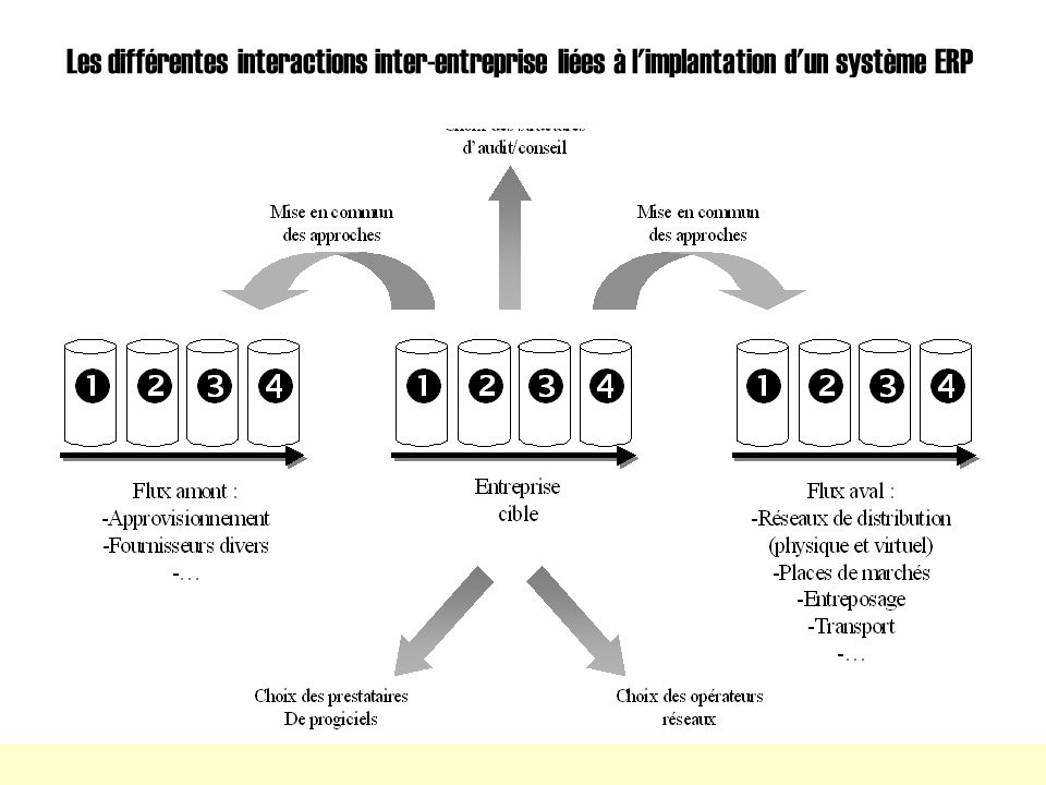 Les différentes interactions inter-entreprise liées à l implantation d un système ERP