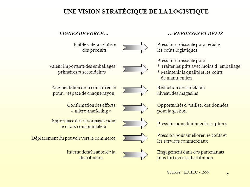 UNE VISION STRATÉGIQUE DE LA LOGISTIQUE
