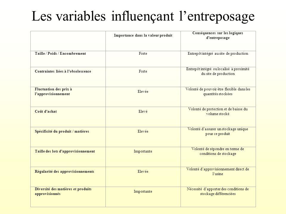 Les variables influençant l'entreposage