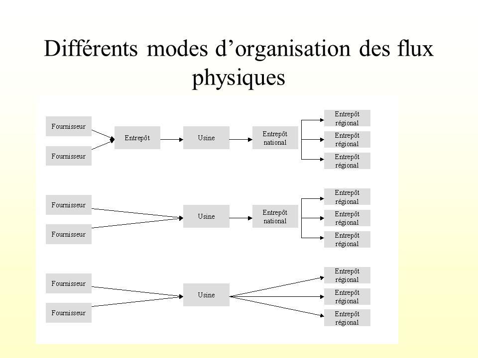 Différents modes d'organisation des flux physiques