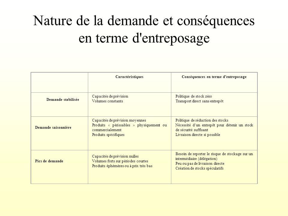 Nature de la demande et conséquences en terme d entreposage