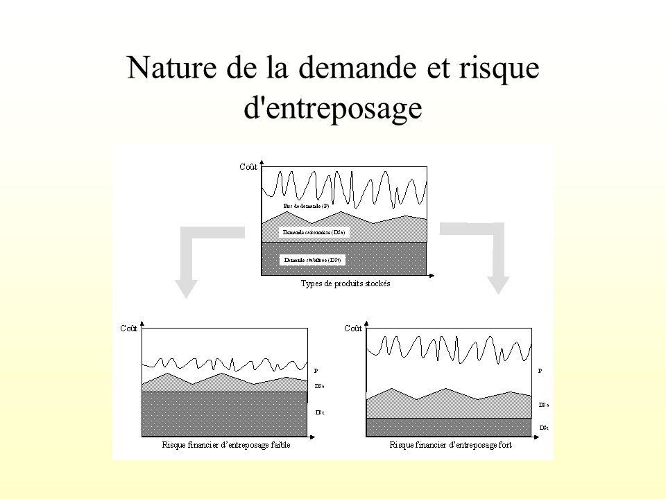 Nature de la demande et risque d entreposage