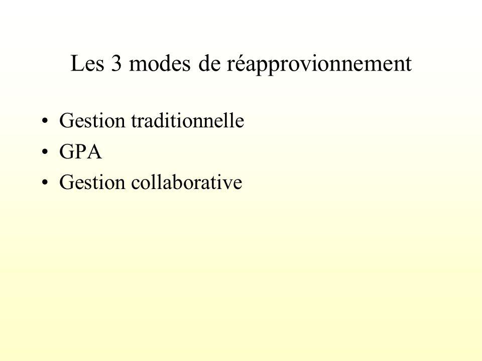 Les 3 modes de réapprovionnement