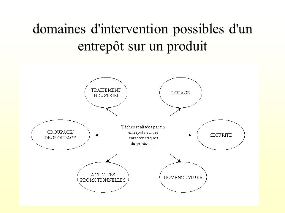 domaines d intervention possibles d un entrepôt sur un produit