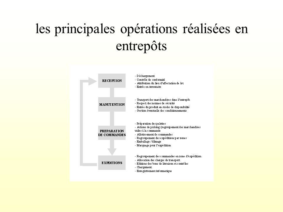 les principales opérations réalisées en entrepôts
