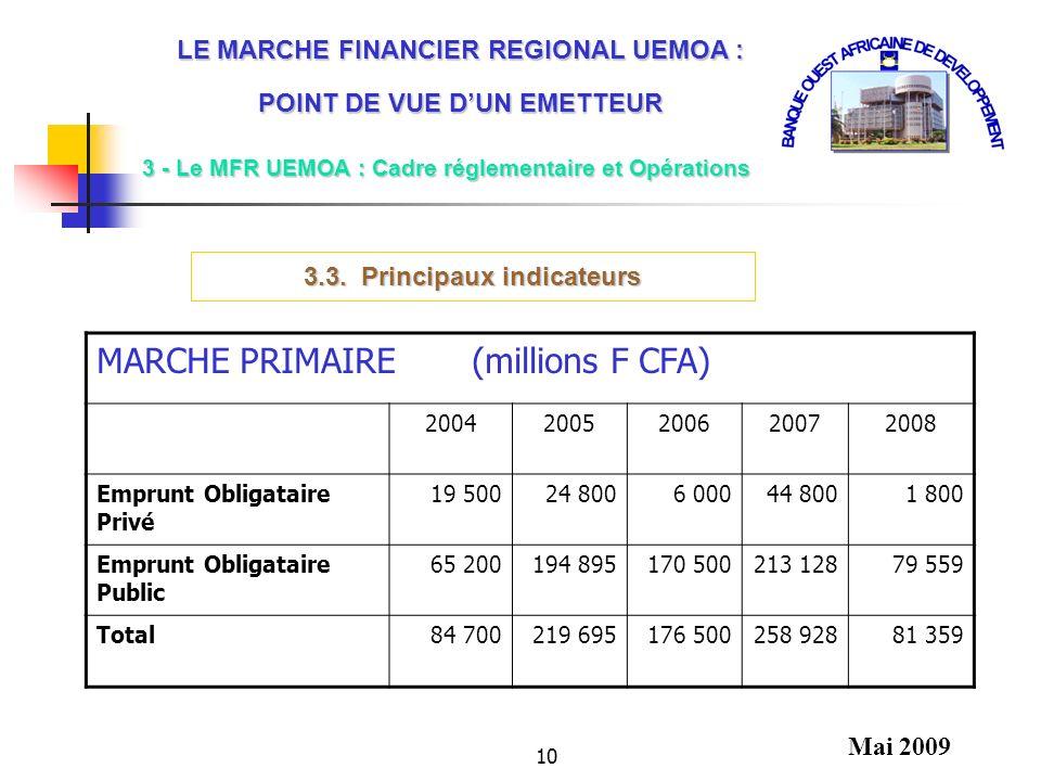 MARCHE PRIMAIRE (millions F CFA)