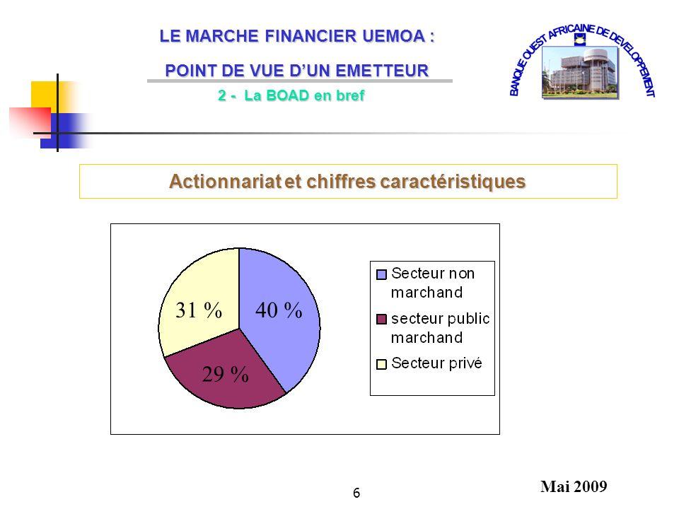 31 % 40 % 29 % Actionnariat et chiffres caractéristiques