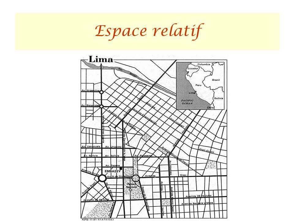 Espace relatif