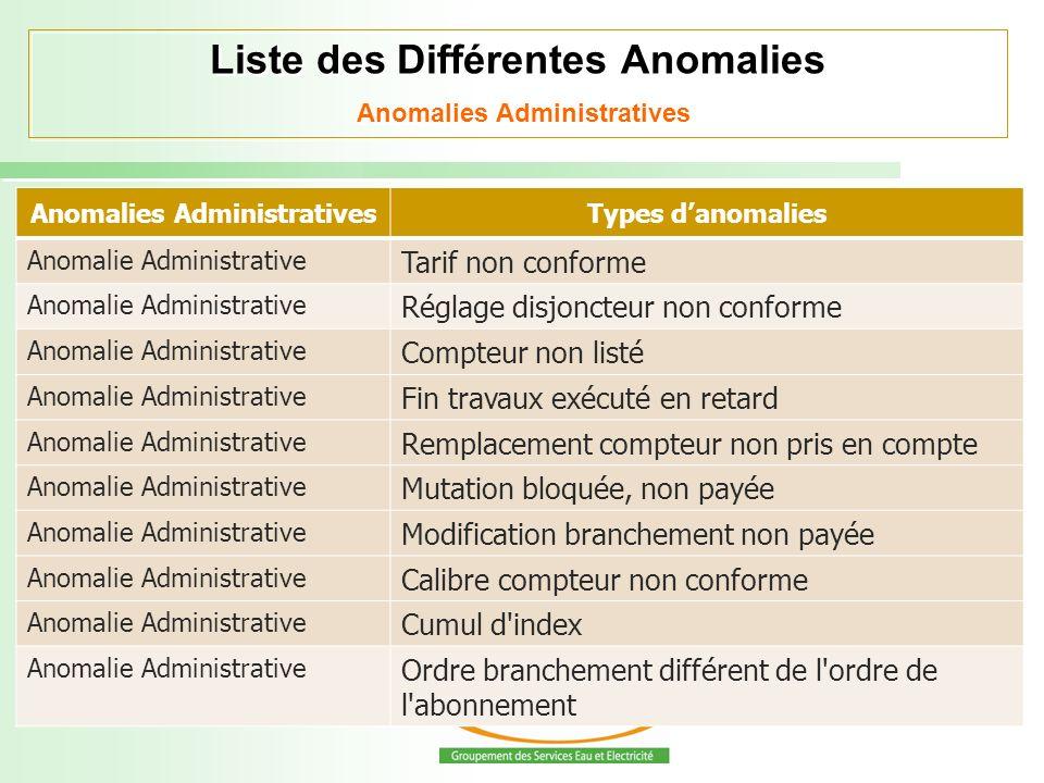 Liste des Différentes Anomalies Anomalies Administratives