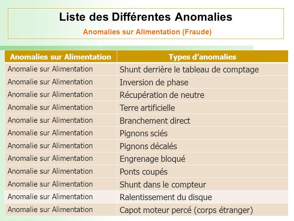 Liste des Différentes Anomalies Anomalies sur Alimentation (Fraude)