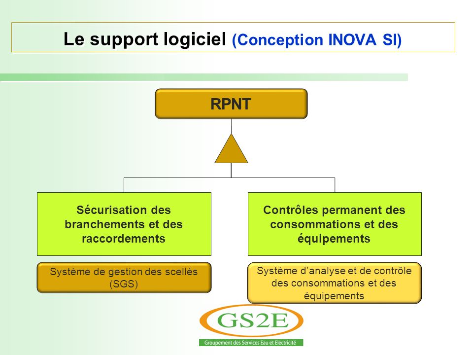 Le support logiciel (Conception INOVA SI)