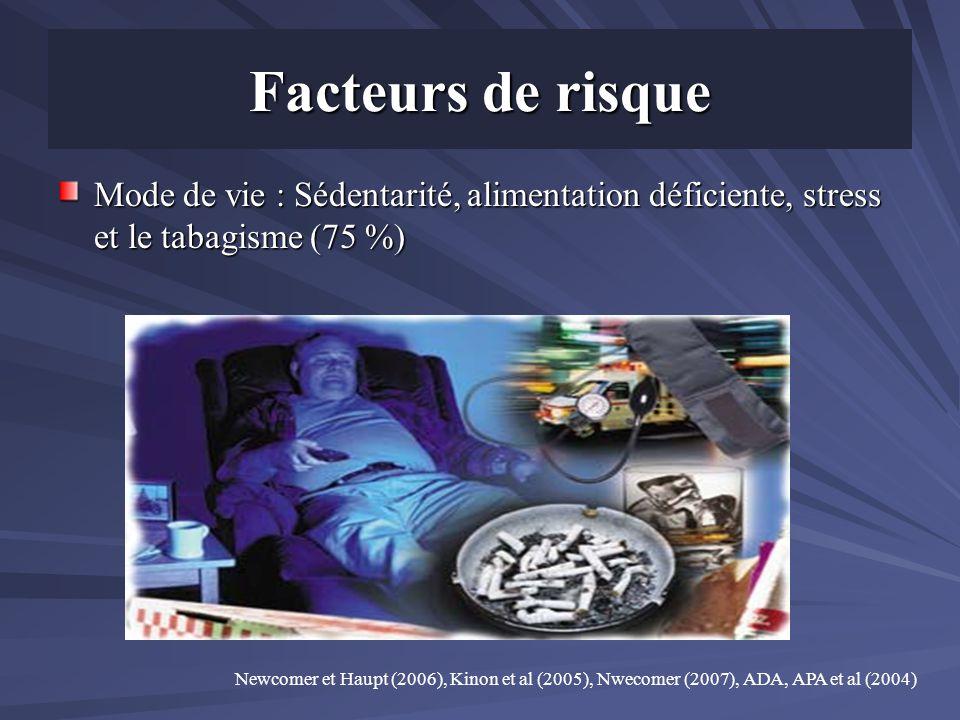 Facteurs de risque Mode de vie : Sédentarité, alimentation déficiente, stress et le tabagisme (75 %)