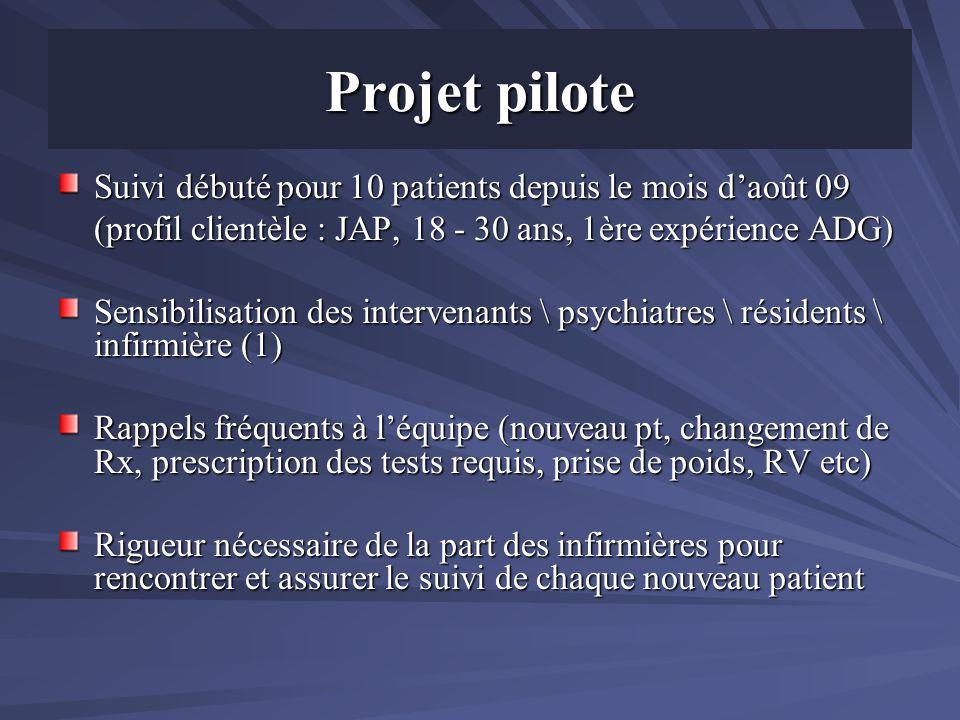 Projet pilote Suivi débuté pour 10 patients depuis le mois d'août 09