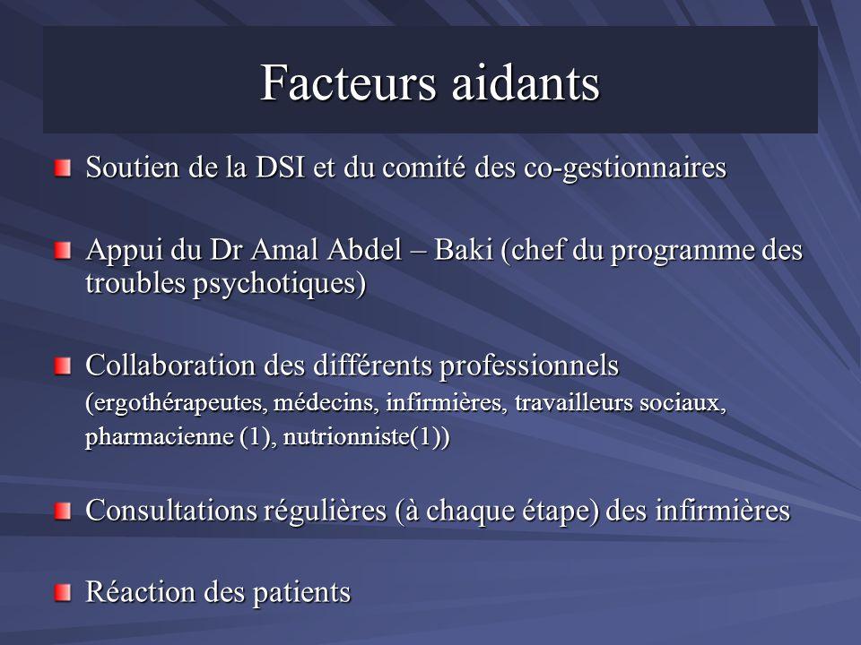 Facteurs aidants Soutien de la DSI et du comité des co-gestionnaires