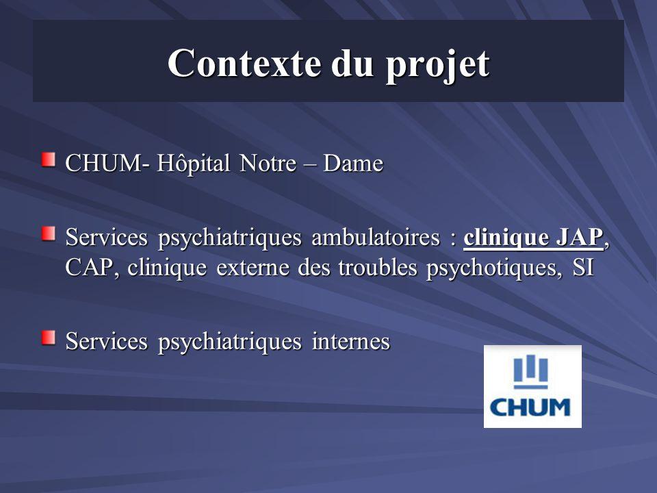 Contexte du projet CHUM- Hôpital Notre – Dame