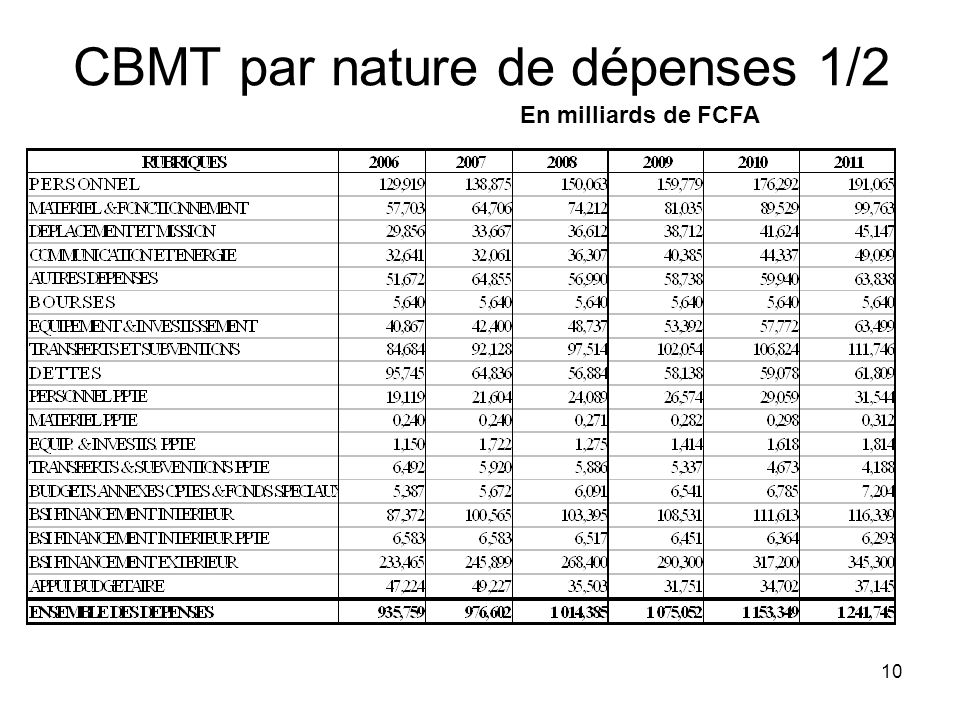 CBMT par nature de dépenses 1/2