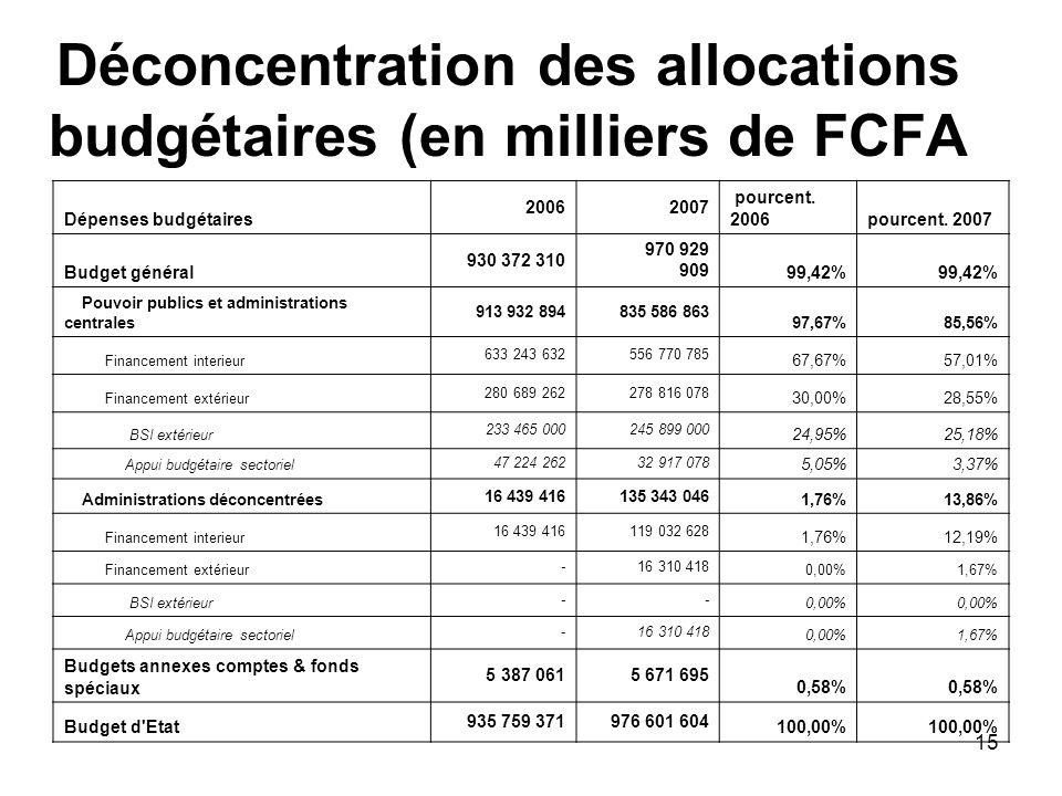 Déconcentration des allocations budgétaires (en milliers de FCFA
