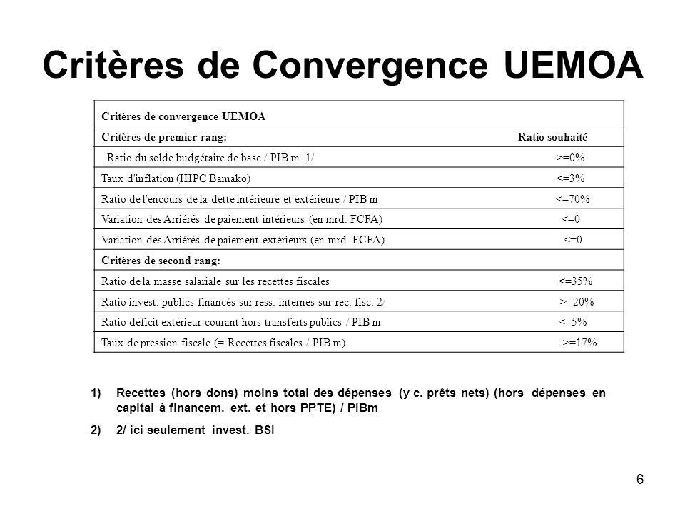 Critères de Convergence UEMOA