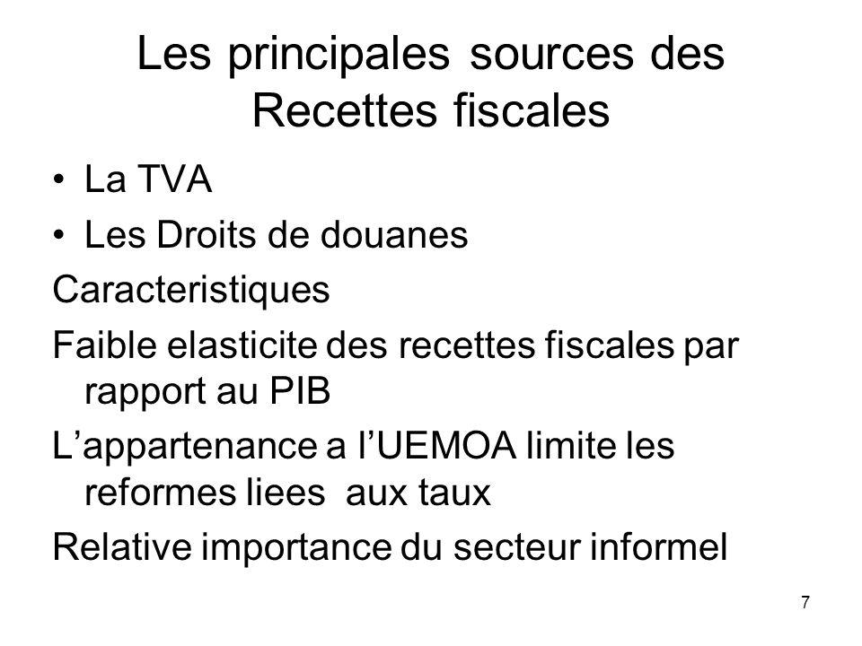 Les principales sources des Recettes fiscales
