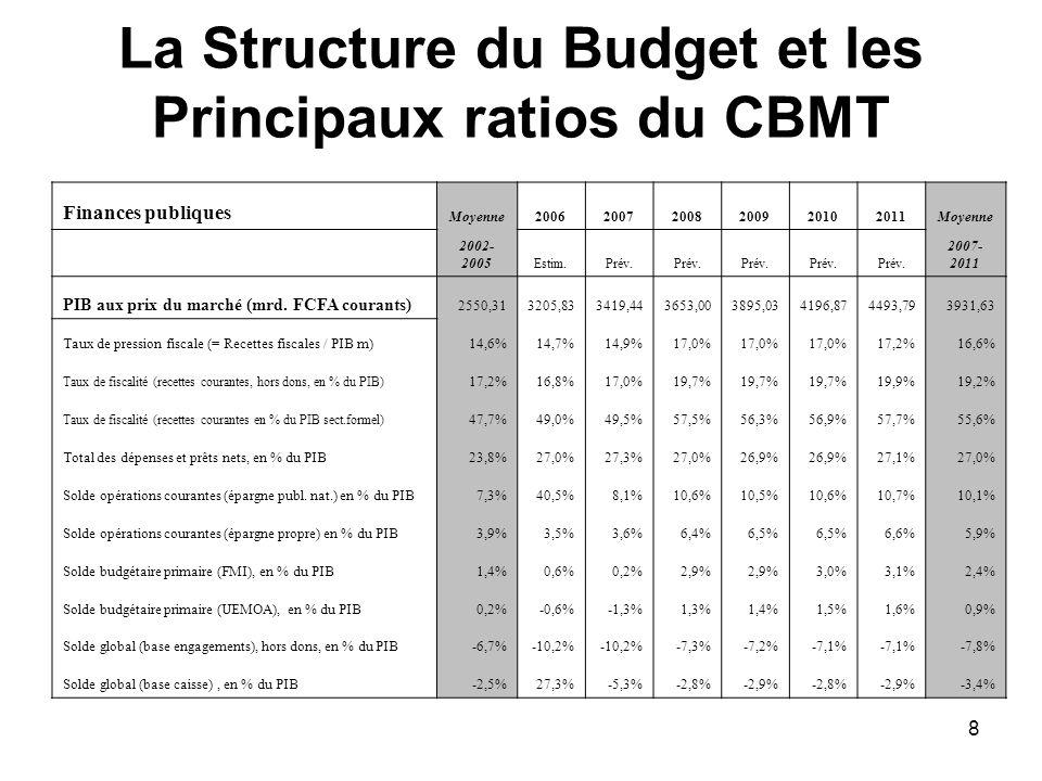 La Structure du Budget et les Principaux ratios du CBMT
