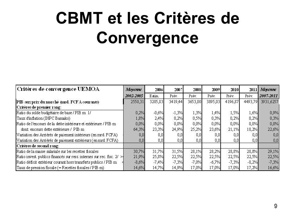 CBMT et les Critères de Convergence