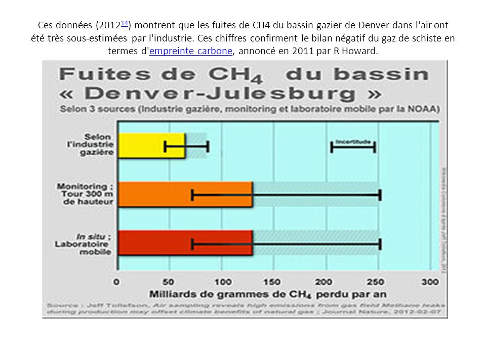 Ces données (201214) montrent que les fuites de CH4 du bassin gazier de Denver dans l air ont été très sous-estimées par l industrie.