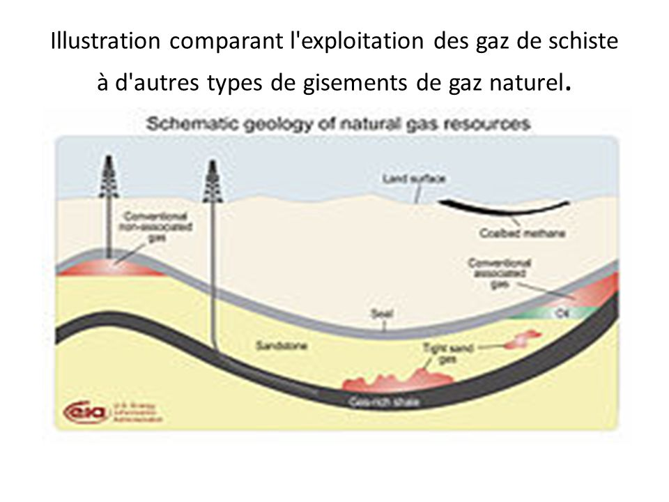 Illustration comparant l exploitation des gaz de schiste à d autres types de gisements de gaz naturel.
