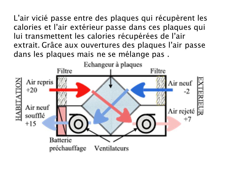 L'air vicié passe entre des plaques qui récupèrent les calories et l'air extérieur passe dans ces plaques qui lui transmettent les calories récupérées de l'air extrait.