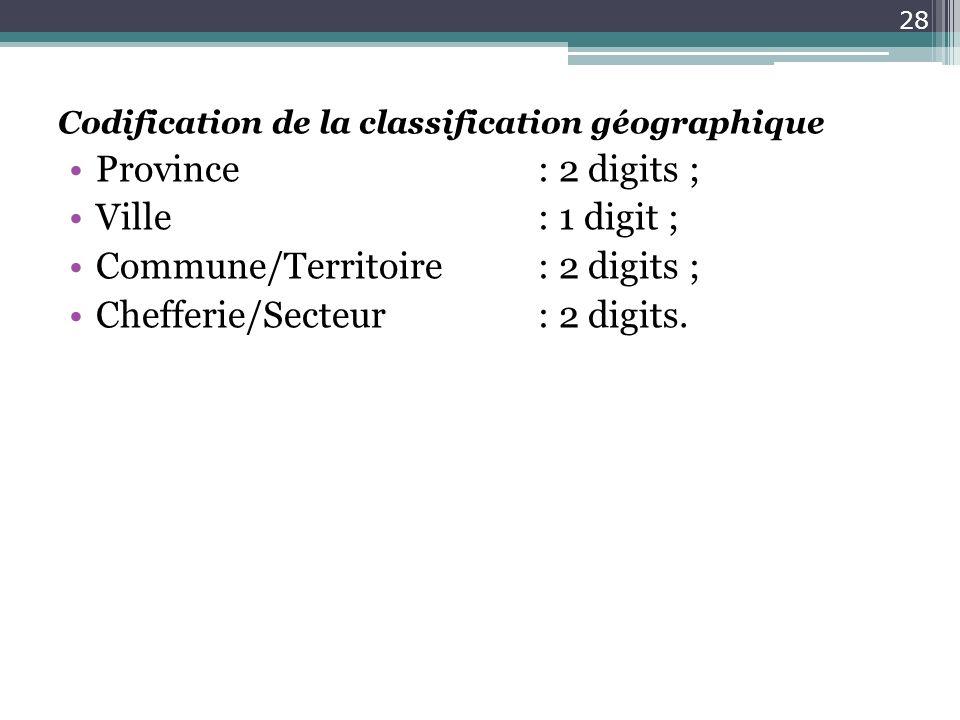 Commune/Territoire : 2 digits ; Chefferie/Secteur : 2 digits.