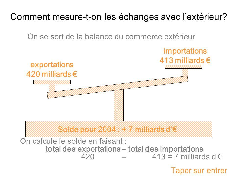 Solde pour 2004 : + 7 milliards d'€