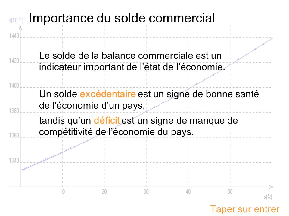 Importance du solde commercial