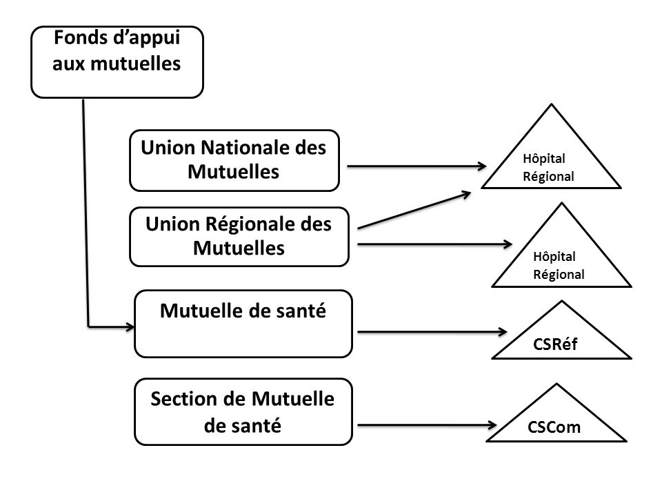 Union Nationale des Mutuelles Union Régionale des Mutuelles