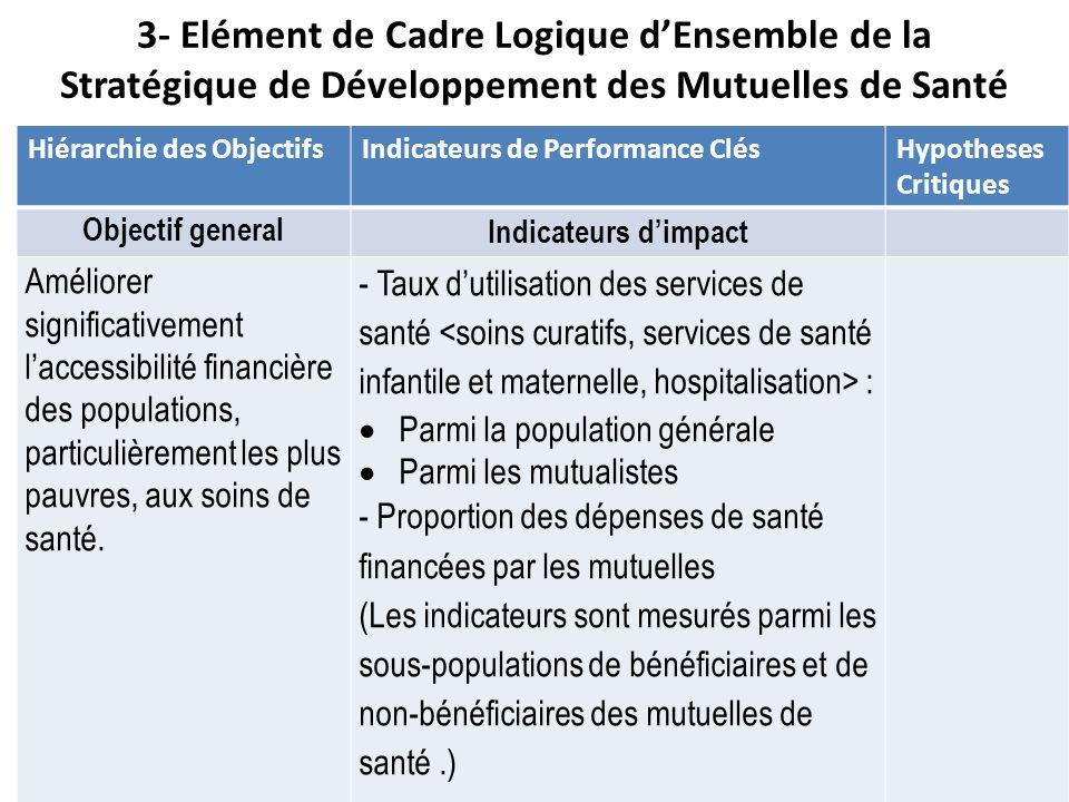 3- Elément de Cadre Logique d'Ensemble de la Stratégique de Développement des Mutuelles de Santé
