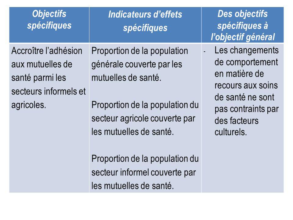 Objectifs spécifiques Indicateurs d'effets spécifiques