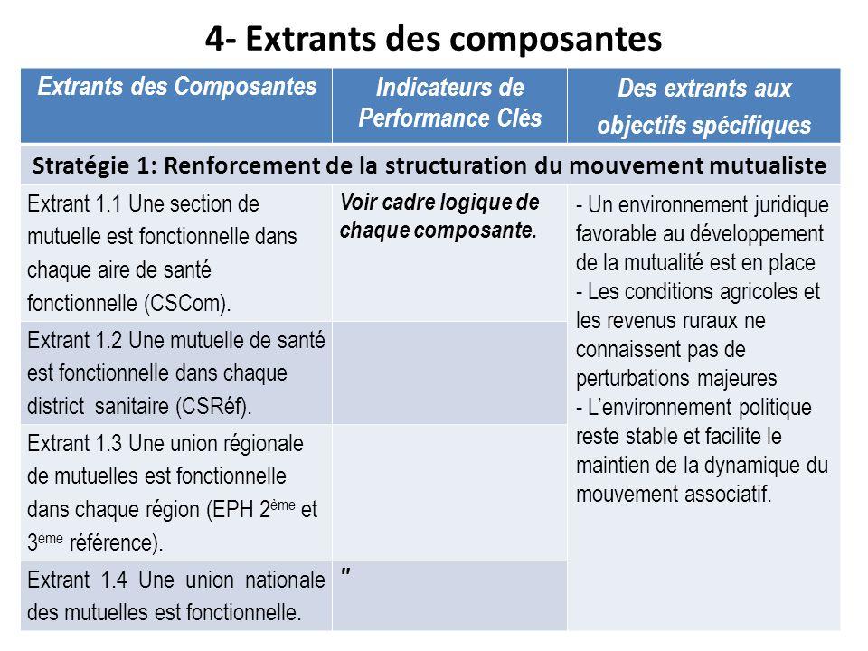 4- Extrants des composantes