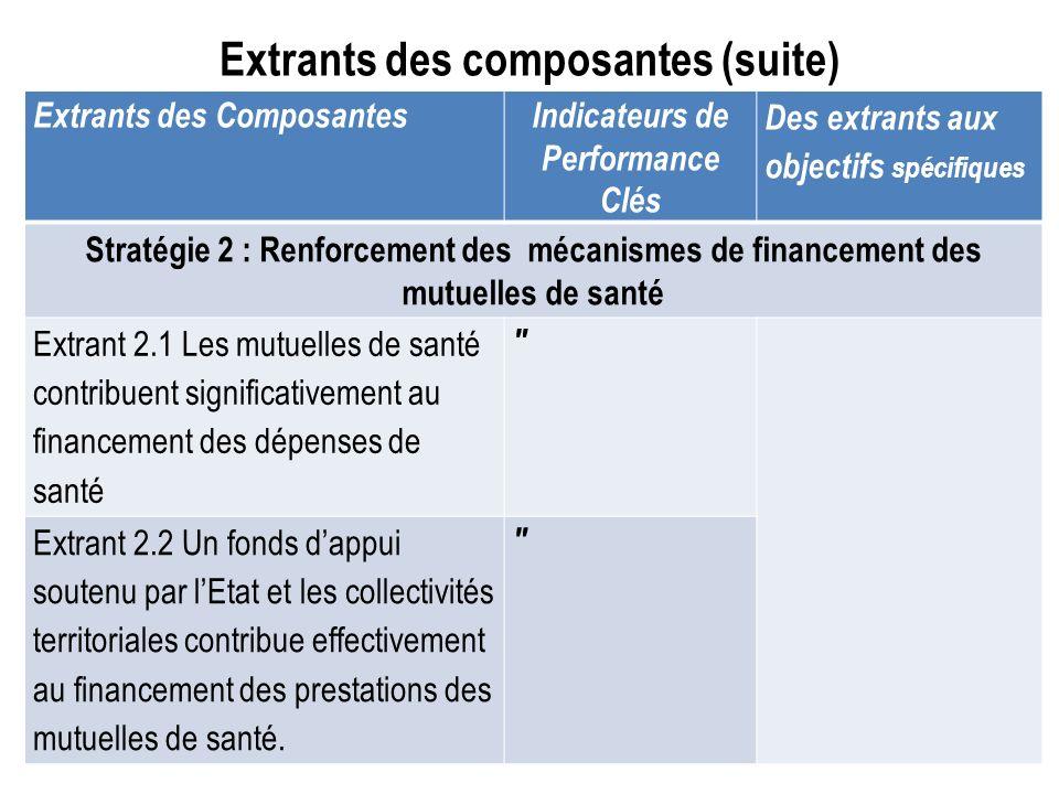 Extrants des composantes (suite)