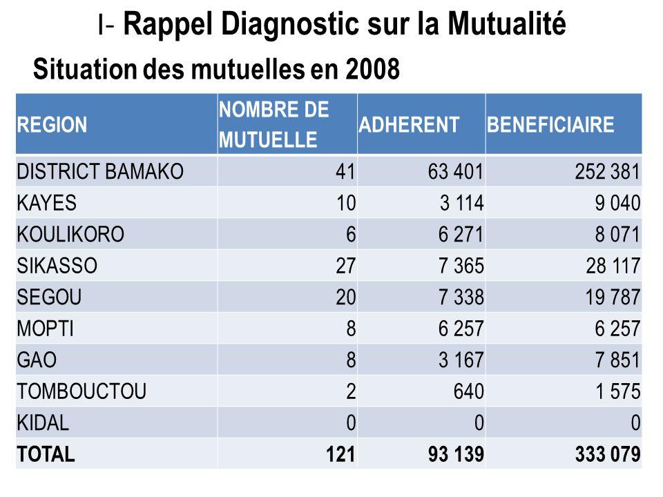 I- Rappel Diagnostic sur la Mutualité
