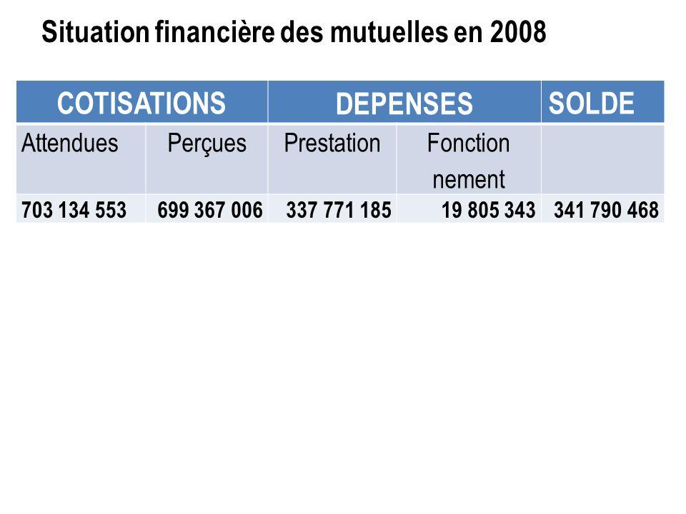 Situation financière des mutuelles en 2008