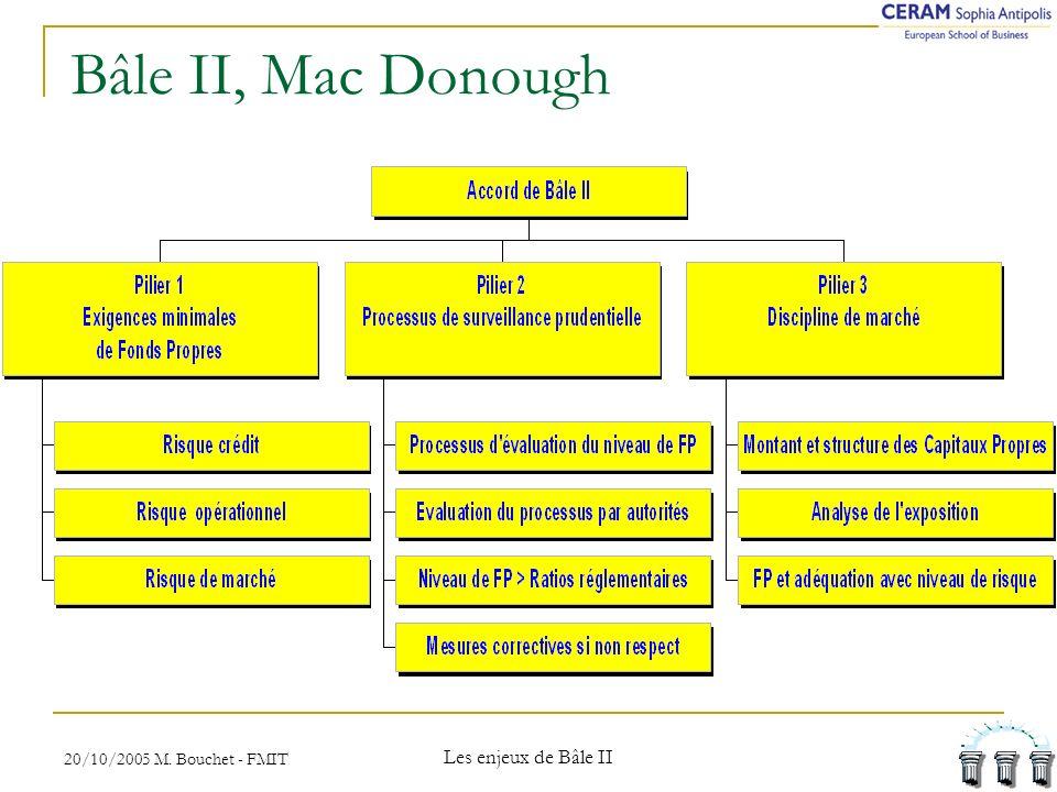 Bâle II, Mac Donough Les enjeux de Bâle II
