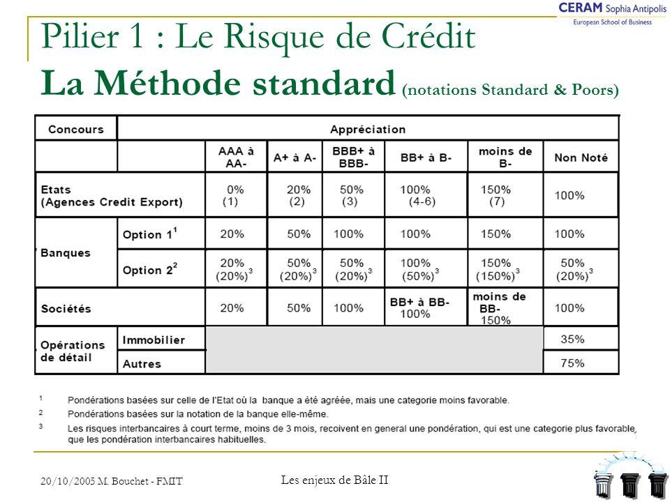 Pilier 1 : Le Risque de Crédit La Méthode standard (notations Standard & Poors)