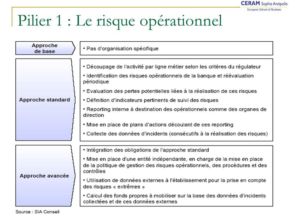 Pilier 1 : Le risque opérationnel