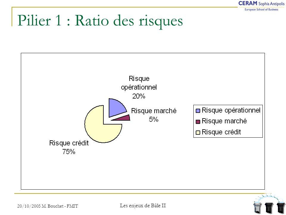 Pilier 1 : Ratio des risques