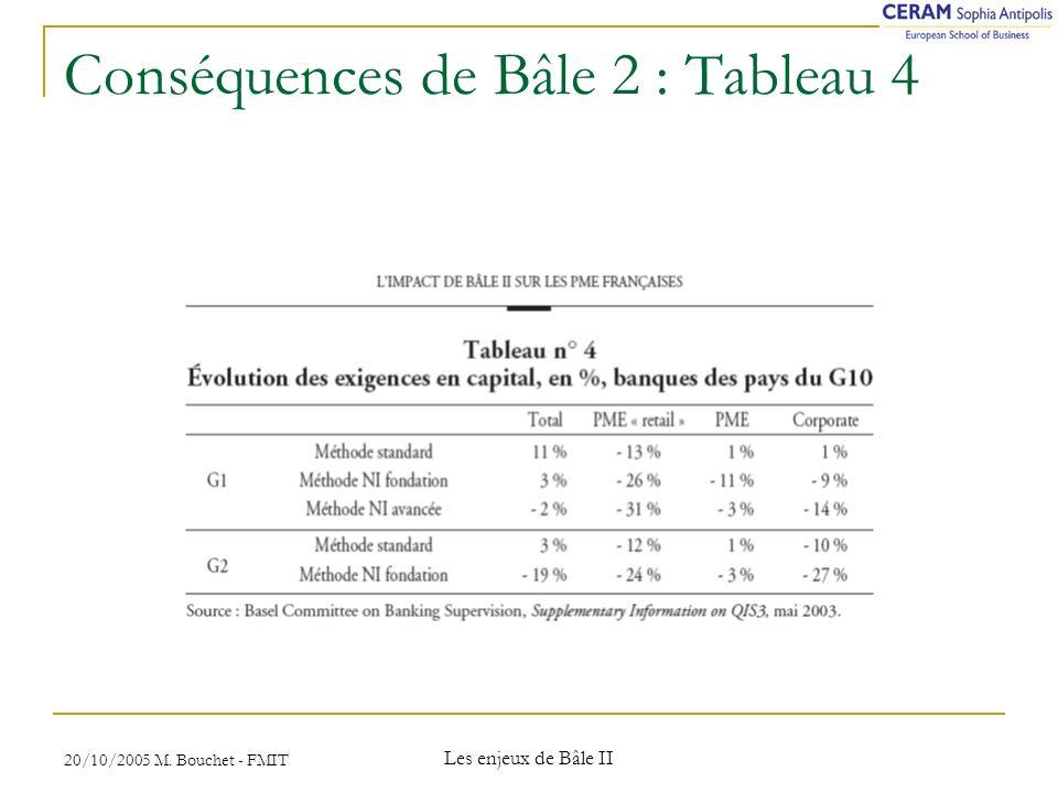 Conséquences de Bâle 2 : Tableau 4