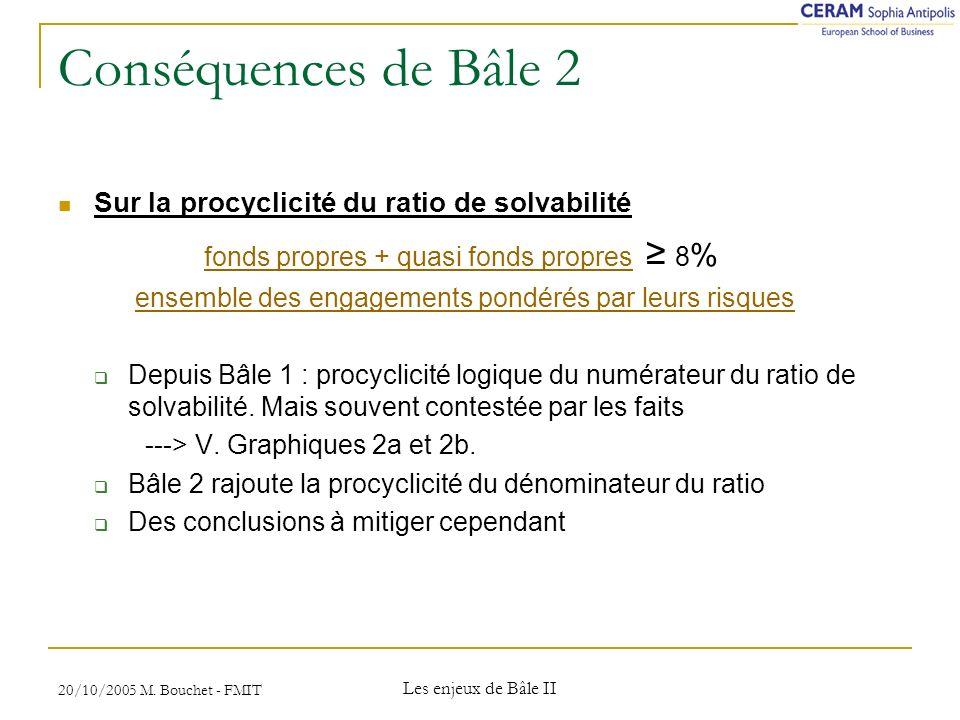 Conséquences de Bâle 2 Sur la procyclicité du ratio de solvabilité