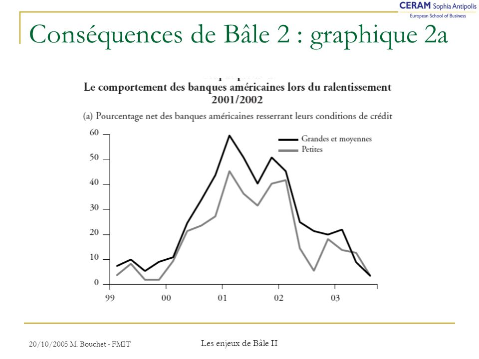 Conséquences de Bâle 2 : graphique 2a