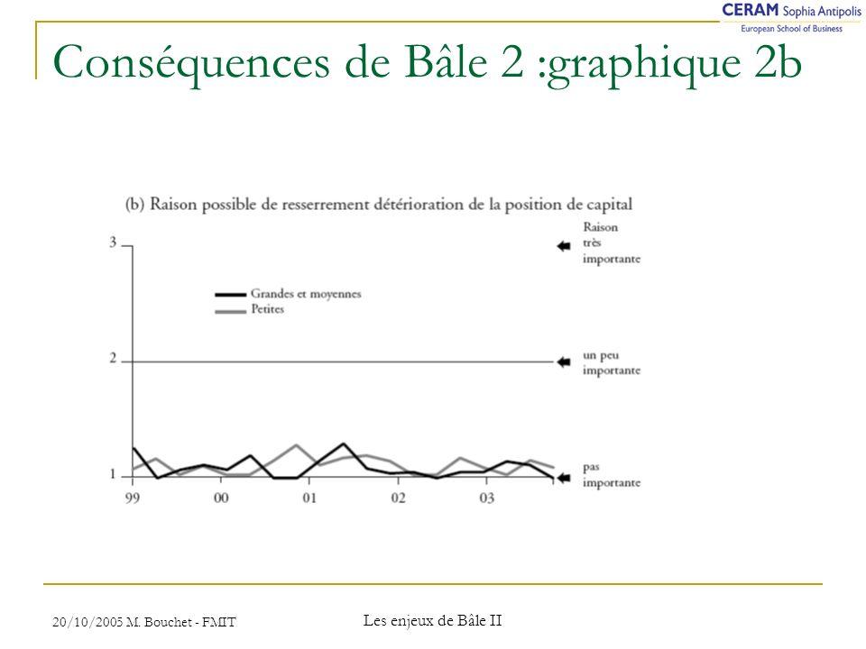 Conséquences de Bâle 2 :graphique 2b