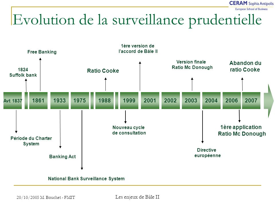 Evolution de la surveillance prudentielle